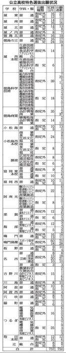 徳島県内公立高 特色選抜出願初日750人 指定競技…