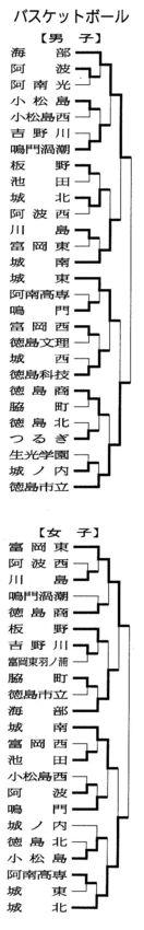 【県高校総体】バスケットボール男女・6月2日