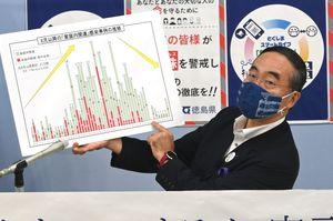新型コロナ感染者の発生状況を説明する飯泉知事=県庁