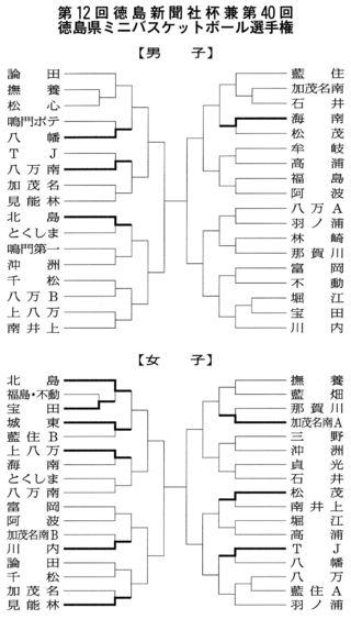 【速報】24日開催ミニバスケットボール選手権結果