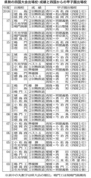 四国大会は徳島開催 センバツへ地の利生かした活躍期待