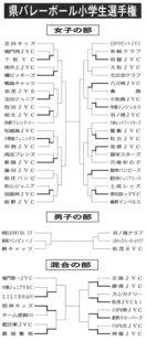 徳島県小学生バレー 8月24日の試合結果