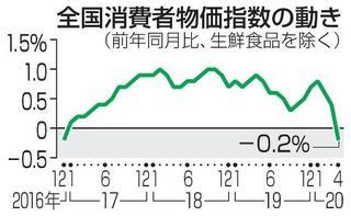 消費者物価が3年4カ月ぶり下落