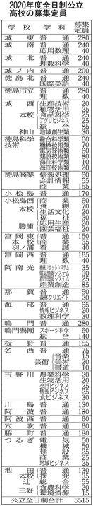 県内公立高 来春募集105人減5515人 推計競争…
