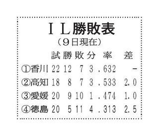 徳島インディゴ、逃げ切り5勝目 香川に3-1