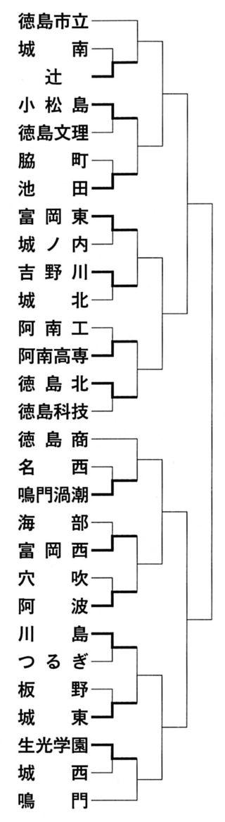 全国高校サッカー徳島大会 1回戦(トーナメント表)