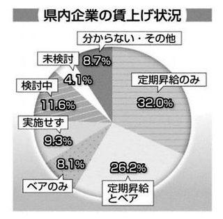 ベア実施34.3% 19年度徳島県内主要企業6.5ポイント増