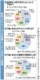 【西日本新聞から】バイト解雇、オンライン就活、変わ…