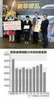 【上】来館者100万人を記念したセレモニー=16日、徳島城博物館【下】来館者数の推移