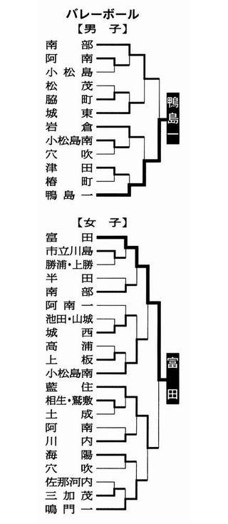 バレーボール男子・鴨島一、女子・富田がV 県中学総体第4日