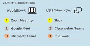 2020年 オリコン顧客満足度(R)調査 「Web会議ツール」「ビジネスチャットツール」ランキング 満足度総合 TOP3