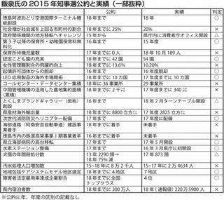 飯泉氏の知事4期目公約を点検