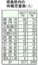 徳島県内の待機児童217人 過去5年で最多