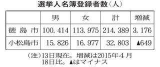 徳島・小松島市議選 きょう告示【統一地方選後半戦】