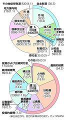 【吉野川市20年度予算案】13・5%減202億94…