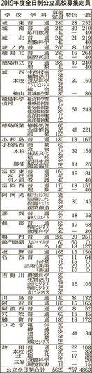 県内公立高来年度入試 特色選抜 定員757人 前年…