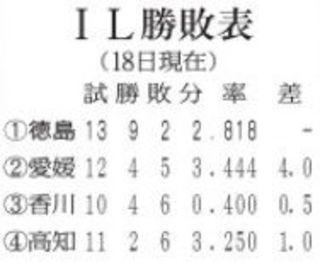 【四国ILプラス】徳島大敗 連勝ストップ