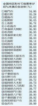 参院選投票率 鳴門市34・86%全国最低 ワースト…