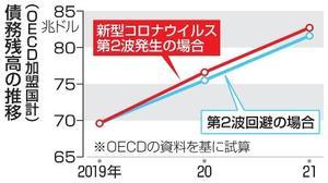 債務残高の推移(OECD加盟国計)