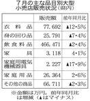 7月の県内大型小売店販売3・8%減  梅雨明け遅れ…