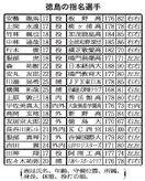 徳島IS 服部(鳴門渦潮高)ら19人指名