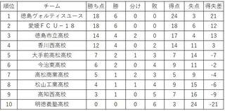 徳島ヴォルティスユース、開幕6連勝 サッカー・プリンスリーグ四国