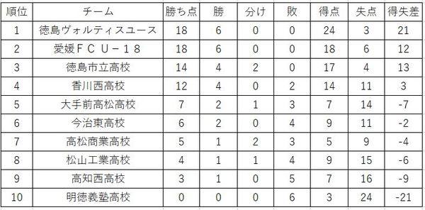 プリンスリーグ四国順位表 第6節終了時