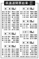 徳島県議選 現職4議席失う 自民系2議席減