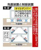 免震データ不正KYB製品 徳島県立中央病院で使用