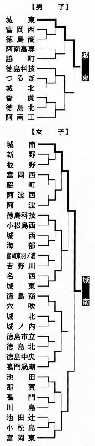 男子・城東、女子・城南が優勝 全日本高校バレー県予選最終日