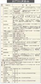10月の徳島音楽コンクール 8部門の課題曲決まる