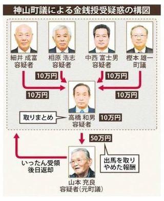 徳島・神山公選法違反 5町議が議員辞職 50日以内に補選