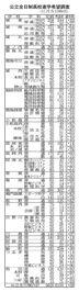 徳島県内公立高進学希望調査 定員480人上回る 平均競争率1・09倍