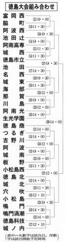 【速報】全国高校野球徳島大会 組み合わせ決まる