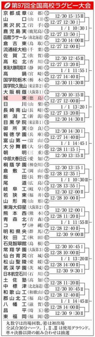 徳島代表・城東は日川(山梨)と初戦 全国高校ラグビー