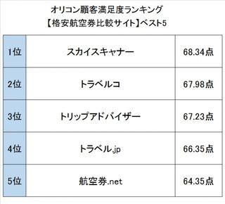 オリコン顧客満足度ランキング【ショッピング・トラベル関連】
