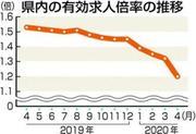 県内4月求人 減少幅は平成以降最大、雇用情勢の悪化に危機感
