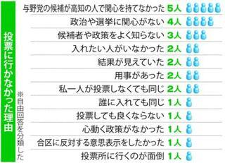 連載 38・59%の衝撃 19参院選徳島・高知<1> 棄権の理由