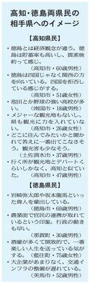 2019参院選 立候補予定2人の名前、徳島県民85…