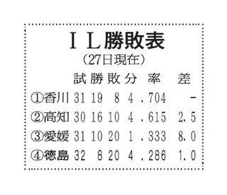 徳島インディゴ、競り負ける 香川に5―7