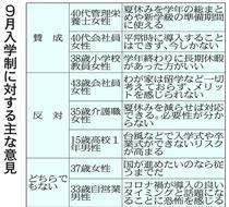 「9月入学」県内賛否分かれる