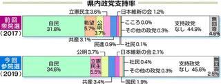 参院選2019徳島・高知 世論調査 県内政党支持率 自民トップ