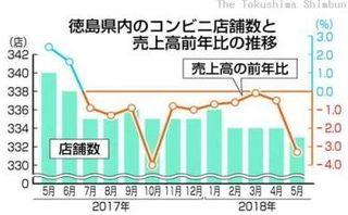 徳島県内コンビニ転換期 店舗数減少傾向