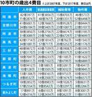 県内平成の大合併 経費削減のはずが 7市町、4費目…