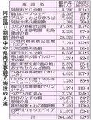 阿波踊り中の人出7・4%減 徳島県内21観光施設、…