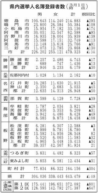 徳島県内有権者64万3479人 12月比1448人減