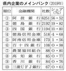 阿波銀シェア56%で首位 県内メインバンク調査