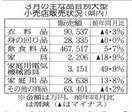 徳島県内3月、大型小売店販売3・4%増 飲食料・家…
