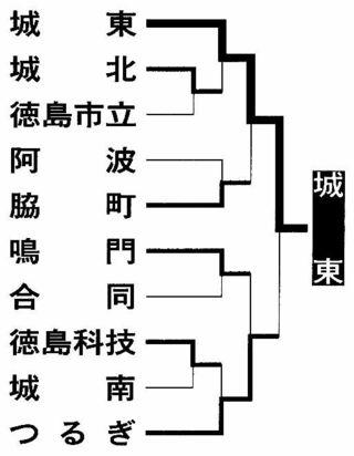 全国高校ラグビー県大会 城東、つるぎ下し3連覇