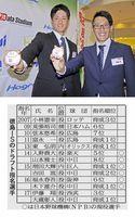 指名記者会見後、ポーズをとる徳島インディゴソックスの伊藤翔(右)と大蔵=藍住町のゆめタウン徳島